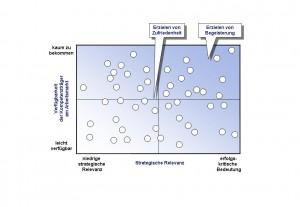 Personalportfolio: Strategische Relevanz der Kompetenz - Verfügbarkeit am Arbeitsmarkt
