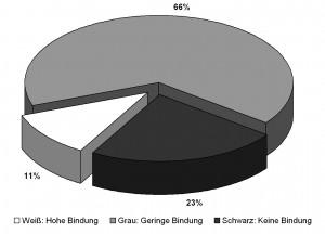 Mitarbeiterbindung-in-Deutschland-Gallup-2009
