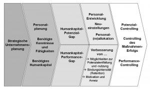 Humankapital-Optimierung