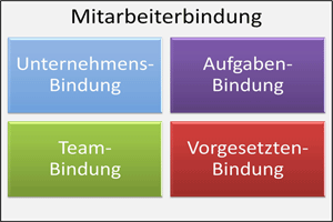 Relationship Analyzer Mitarbeiterbindung: Fokus der Bindung